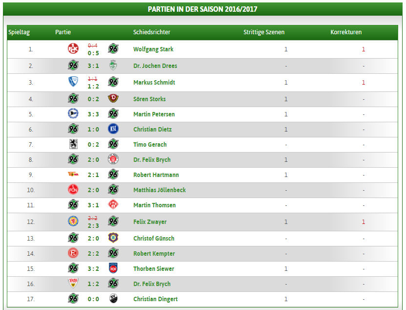 tabelle hannover 96